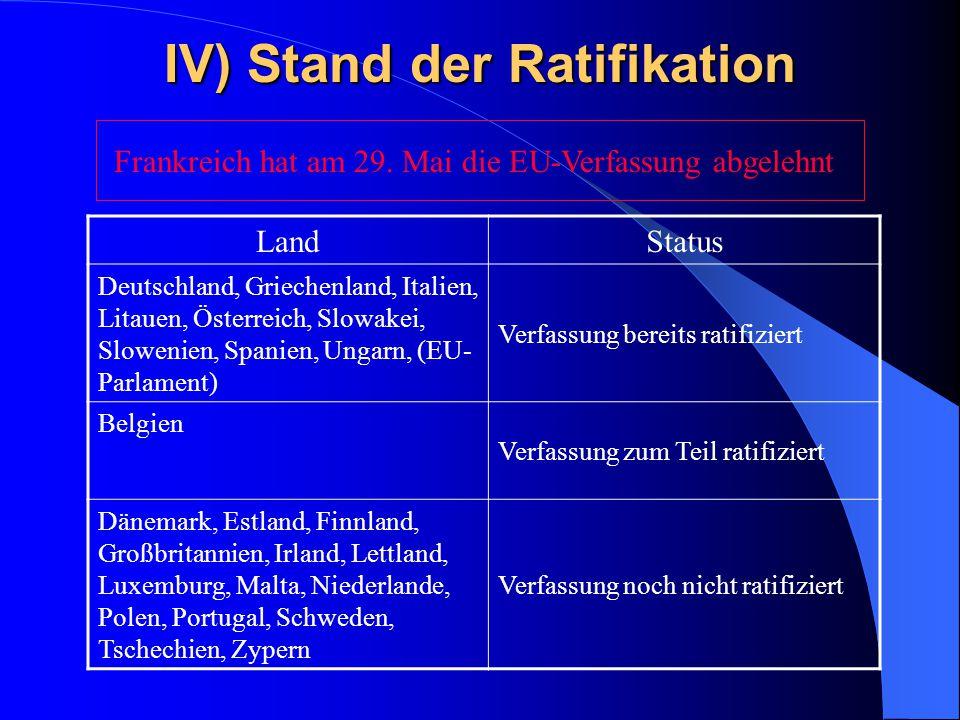 IV) Stand der Ratifikation LandStatus Deutschland, Griechenland, Italien, Litauen, Österreich, Slowakei, Slowenien, Spanien, Ungarn, (EU- Parlament) Verfassung bereits ratifiziert Belgien Verfassung zum Teil ratifiziert Dänemark, Estland, Finnland, Großbritannien, Irland, Lettland, Luxemburg, Malta, Niederlande, Polen, Portugal, Schweden, Tschechien, Zypern Verfassung noch nicht ratifiziert Frankreich hat am 29.
