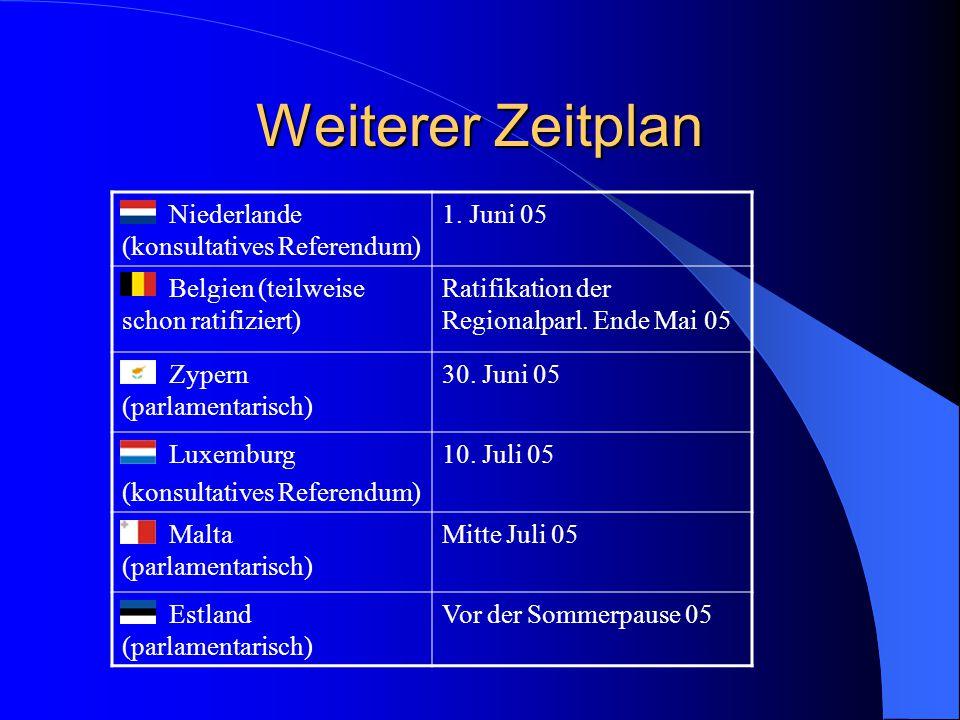 Weiterer Zeitplan Niederlande (konsultatives Referendum) 1. Juni 05 Belgien (teilweise schon ratifiziert) Ratifikation der Regionalparl. Ende Mai 05 Z