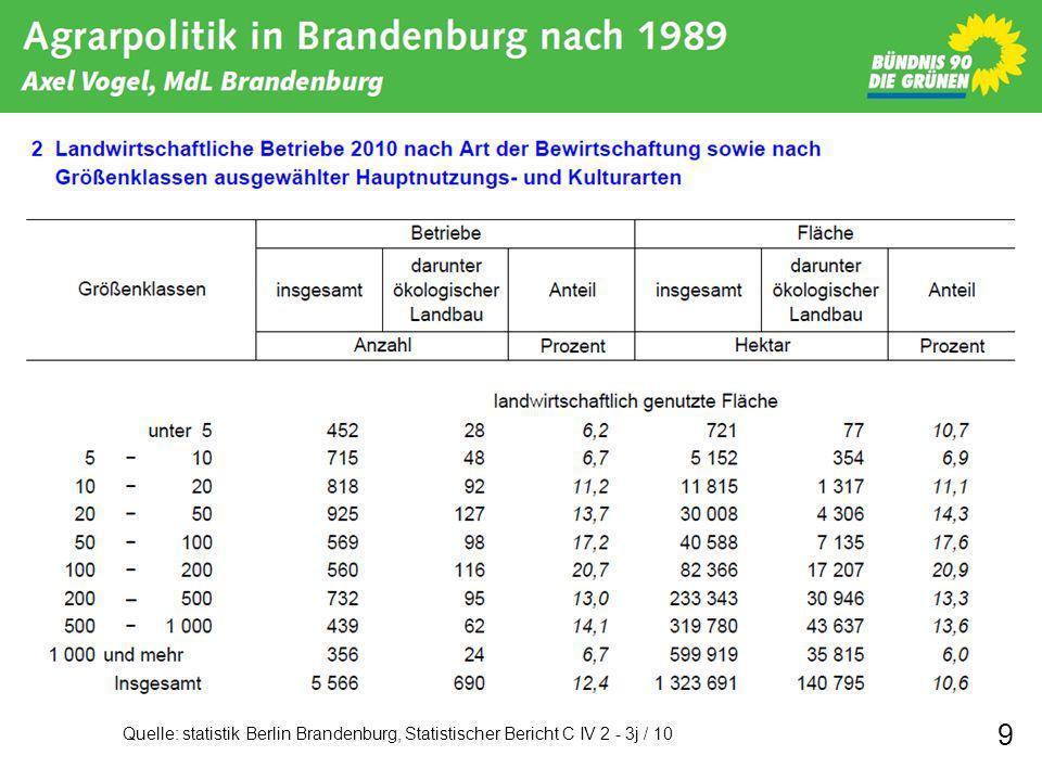 9 Quelle: statistik Berlin Brandenburg, Statistischer Bericht C IV 2 - 3j / 10