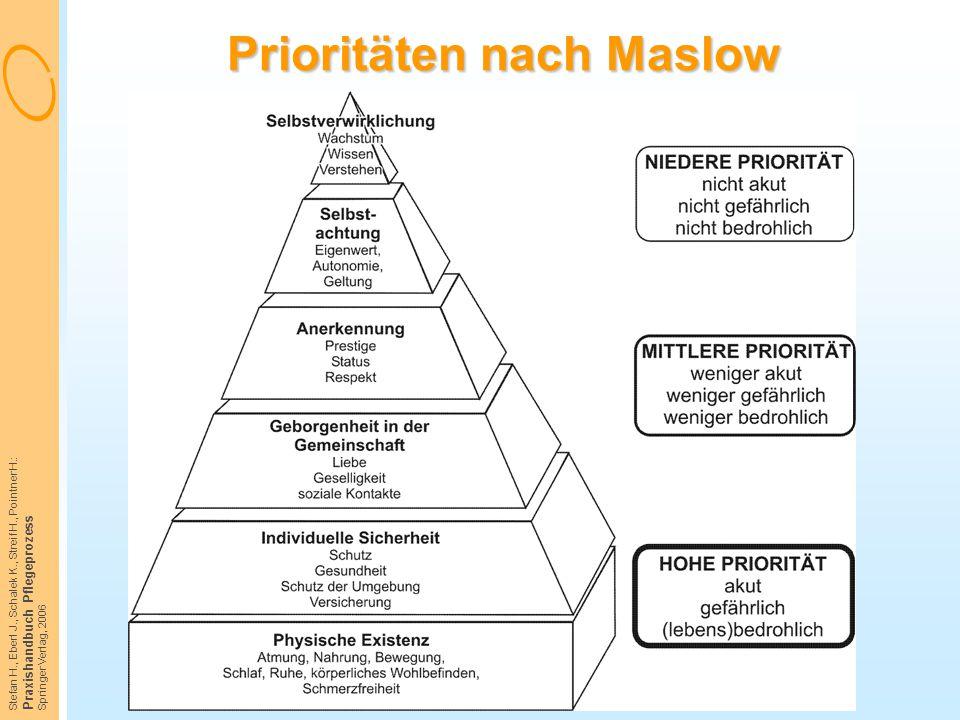 Stefan H., Eberl J., Schalek K., Streif H., Pointner H.: Praxishandbuch Pflegeprozess Springer Verlag, 2006 Prioritäten nach Maslow
