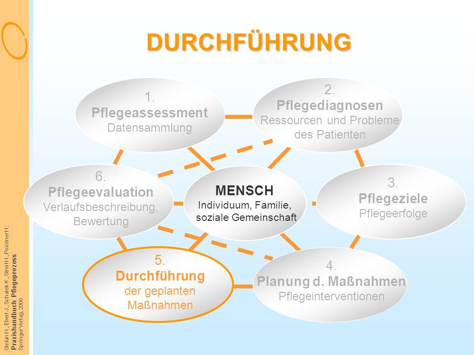 Stefan H., Eberl J., Schalek K., Streif H., Pointner H.: Praxishandbuch Pflegeprozess Springer Verlag, 2006 DURCHFÜHRUNG 1. Pflegeassessment Datensamm