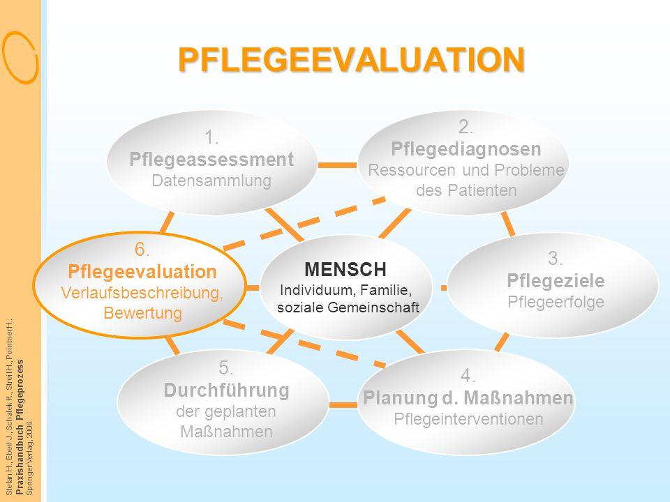 Stefan H., Eberl J., Schalek K., Streif H., Pointner H.: Praxishandbuch Pflegeprozess Springer Verlag, 2006 PFLEGEEVALUATION 1. Pflegeassessment Daten