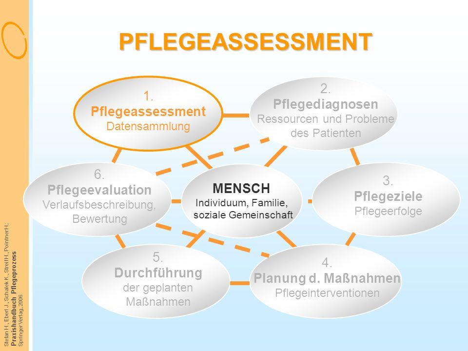 Stefan H., Eberl J., Schalek K., Streif H., Pointner H.: Praxishandbuch Pflegeprozess Springer Verlag, 2006 PFLEGEASSESSMENT 1. Pflegeassessment Daten