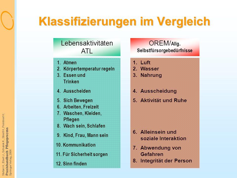 Stefan H., Eberl J., Schalek K., Streif H., Pointner H.: Praxishandbuch Pflegeprozess Springer Verlag, 2006 Klassifizierungen im Vergleich Lebensaktiv