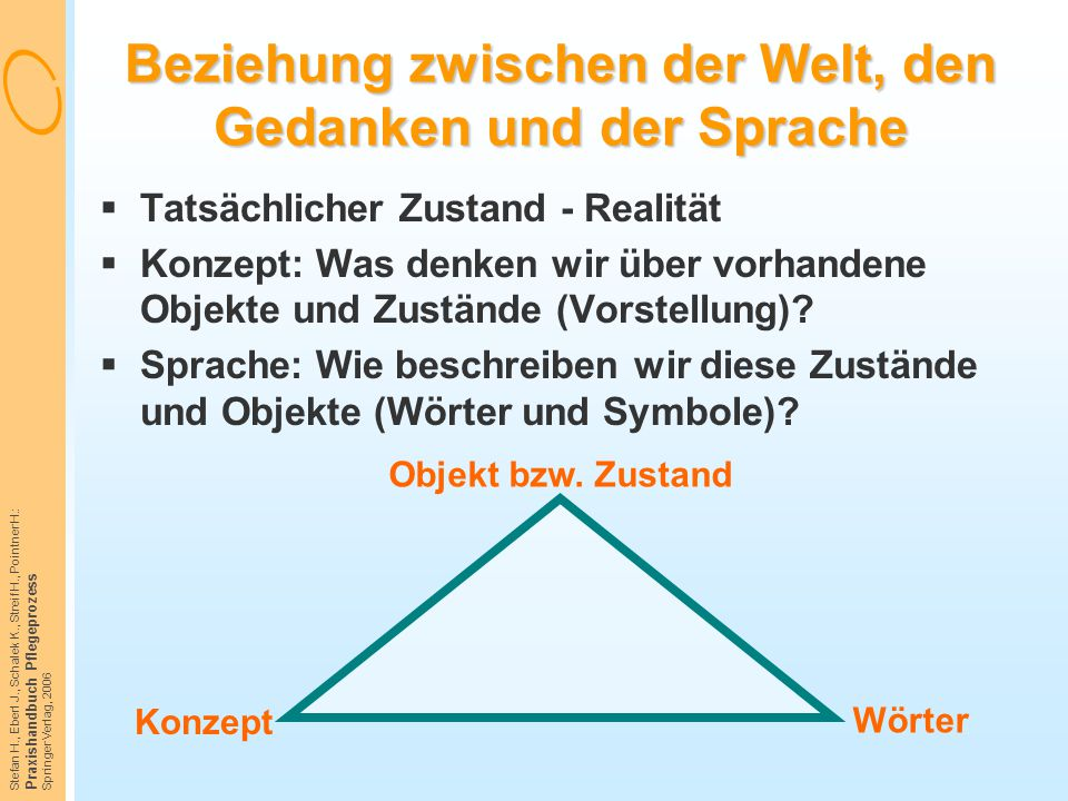 Stefan H., Eberl J., Schalek K., Streif H., Pointner H.: Praxishandbuch Pflegeprozess Springer Verlag, 2006 Beziehung zwischen der Welt, den Gedanken