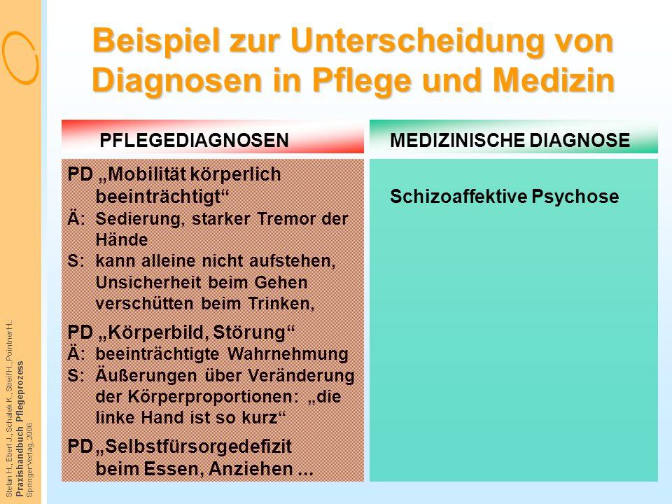 "Stefan H., Eberl J., Schalek K., Streif H., Pointner H.: Praxishandbuch Pflegeprozess Springer Verlag, 2006 PFLEGEDIAGNOSENMEDIZINISCHE DIAGNOSE PD ""M"