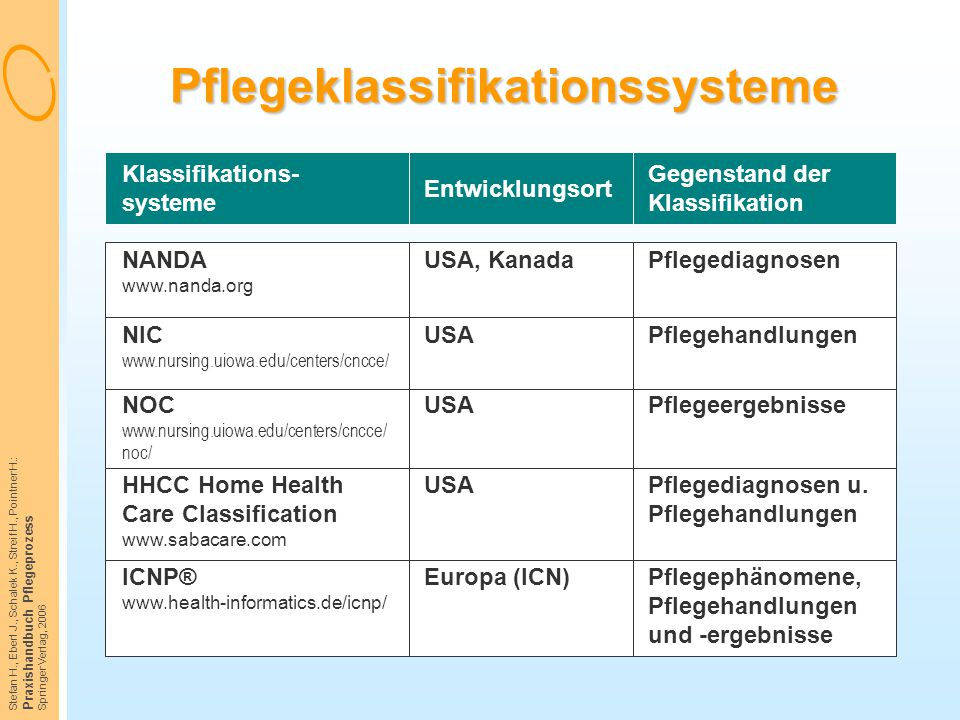 Stefan H., Eberl J., Schalek K., Streif H., Pointner H.: Praxishandbuch Pflegeprozess Springer Verlag, 2006 Pflegeklassifikationssysteme NANDA www.nan