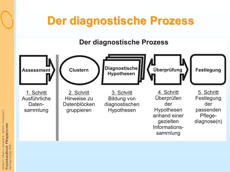 Stefan H., Eberl J., Schalek K., Streif H., Pointner H.: Praxishandbuch Pflegeprozess Springer Verlag, 2006 Der diagnostische Prozess
