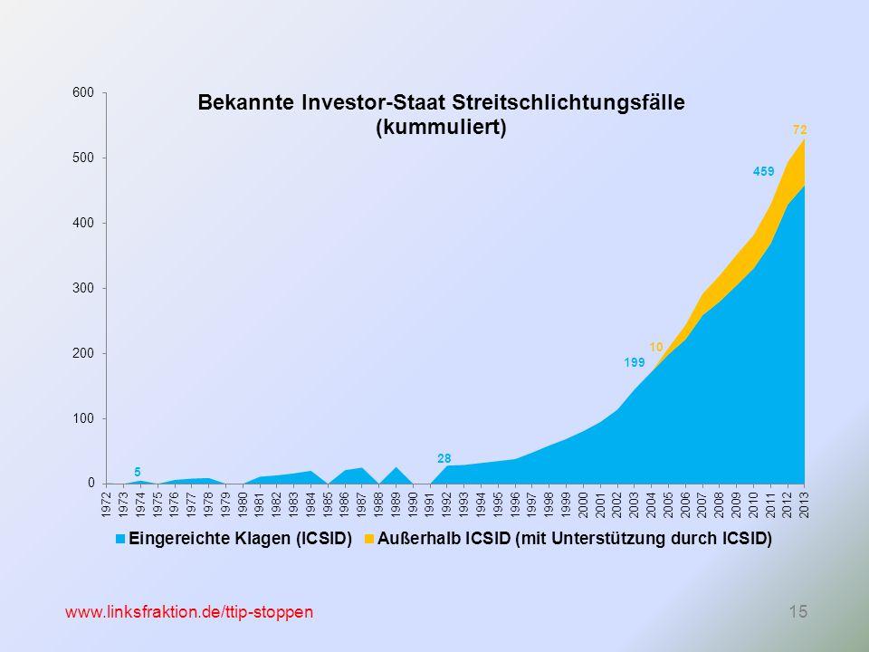 www.linksfraktion.de/ttip-stoppen15