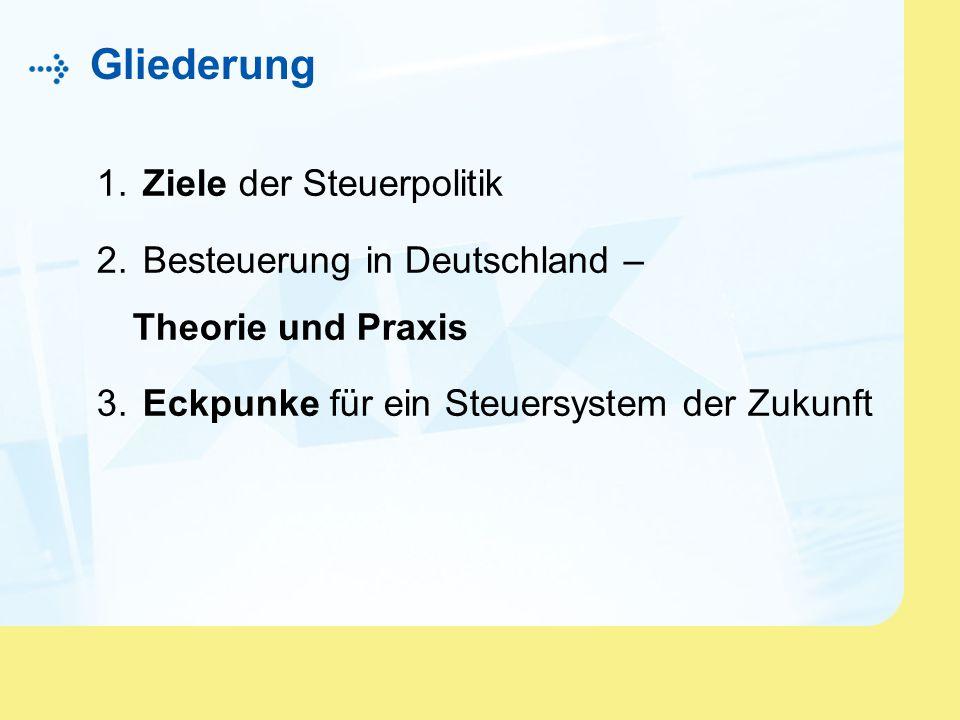 Gliederung 1. Ziele der Steuerpolitik 2. Besteuerung in Deutschland – Theorie und Praxis 3. Eckpunke für ein Steuersystem der Zukunft
