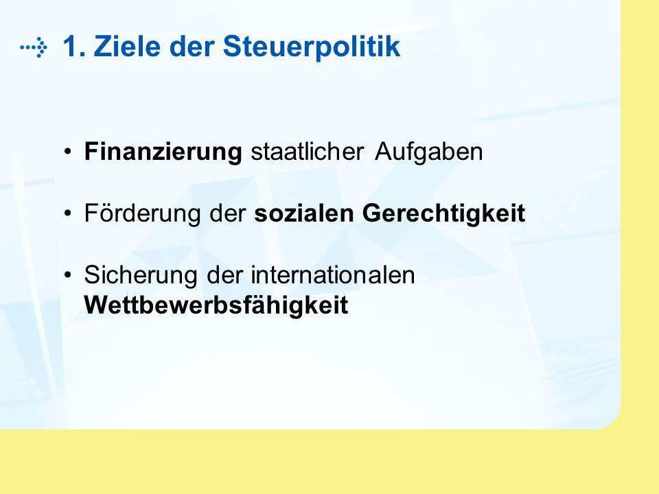1. Ziele der Steuerpolitik Finanzierung staatlicher Aufgaben Förderung der sozialen Gerechtigkeit Sicherung der internationalen Wettbewerbsfähigkeit