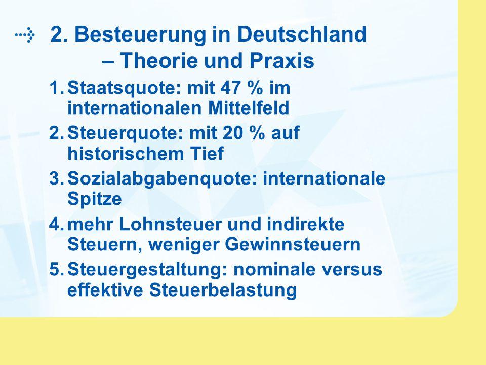2. Besteuerung in Deutschland – Theorie und Praxis 1.Staatsquote: mit 47 % im internationalen Mittelfeld 2.Steuerquote: mit 20 % auf historischem Tief