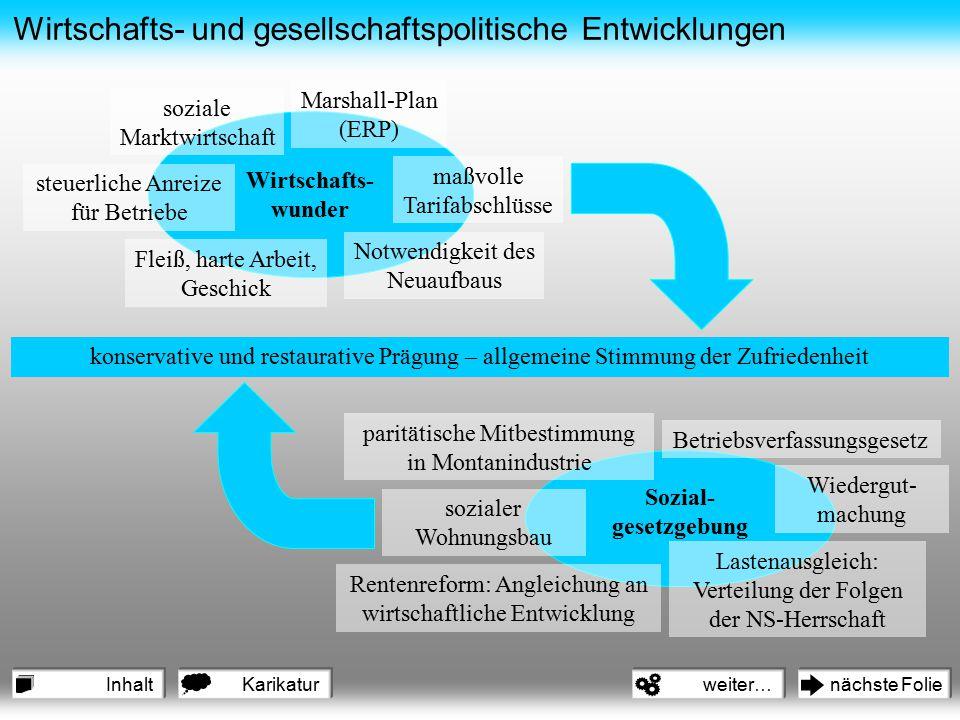 Wirtschafts- und gesellschaftspolitische Entwicklungen Wirtschafts- wunder Sozial- gesetzgebung soziale Marktwirtschaft Marshall-Plan (ERP) maßvolle T