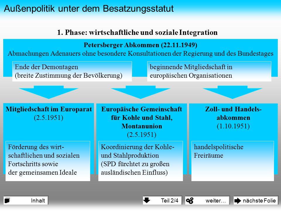 Außenpolitik unter dem Besatzungsstatut Petersberger Abkommen (22.11.1949) Abmachungen Adenauers ohne besondere Konsultationen der Regierung und des B