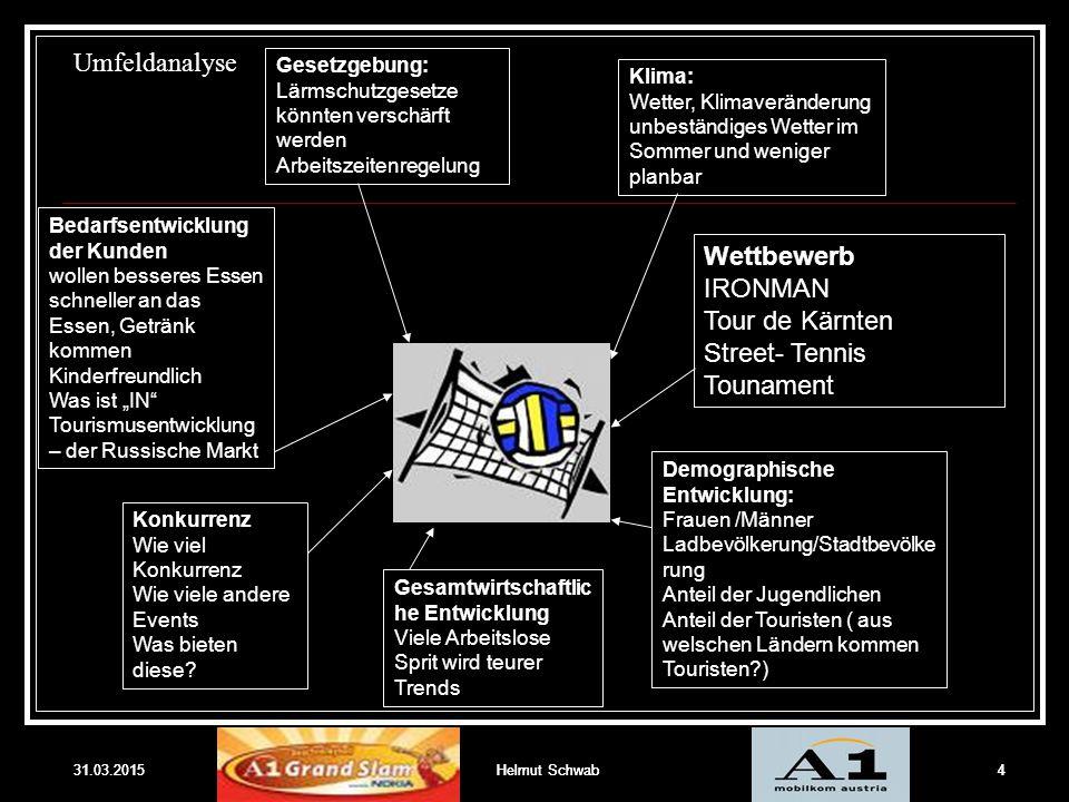 31.03.2015Helmut Schwab4 Umfeldanalyse 31.03.20154Helmut Schwab Klima: Wetter, Klimaveränderung unbeständiges Wetter im Sommer und weniger planbar Ges