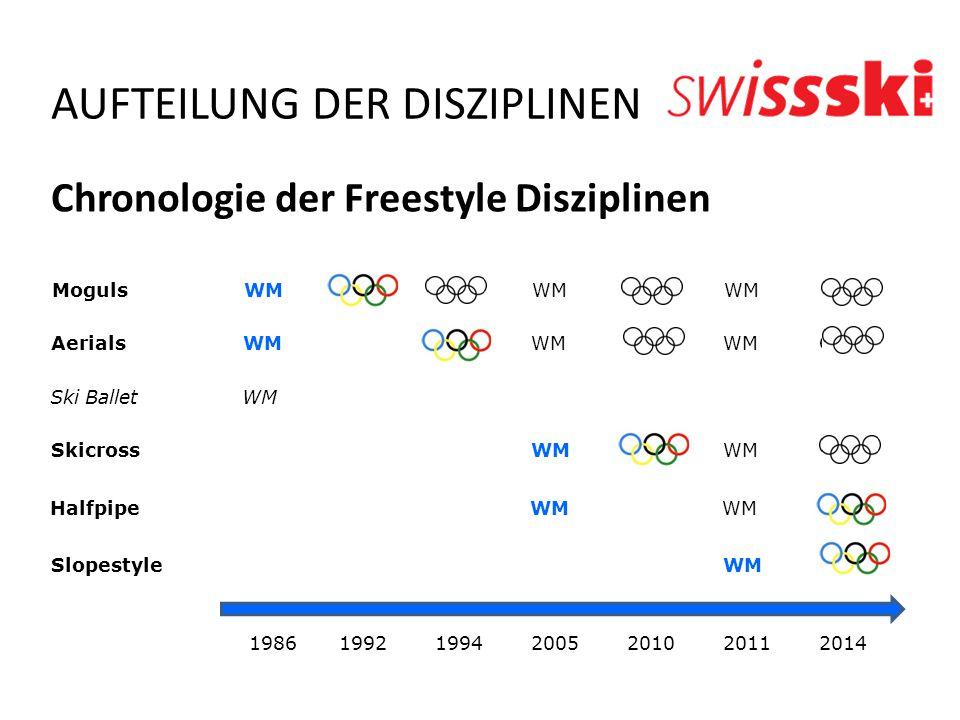 AUFTEILUNG DER DISZIPLINEN Chronologie der Freestyle Disziplinen 1986199219942005201020112014 SlopestyleWMOS HalfpipeWMWMOS SkicrossWMOSWMOS Ski Balle