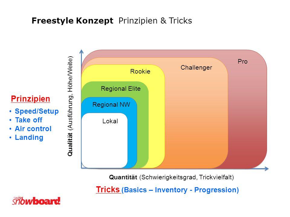Quantität (Schwierigkeitsgrad, Trickvielfalt) Qualität (Ausführung, Höhe/Weite) Tricks (Basics – Inventory - Progression) Pro Challenger Rookie Region