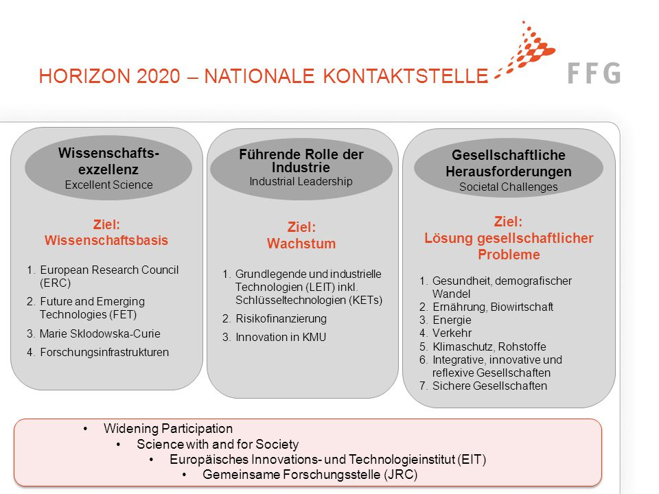 HORIZON 2020 – NATIONALE KONTAKTSTELLE Ziel: Wissenschaftsbasis 1.European Research Council (ERC) 2.Future and Emerging Technologies (FET) 3.Marie Sklodowska-Curie 4.Forschungsinfrastrukturen Ziel: Wachstum 1.Grundlegende und industrielle Technologien (LEIT) inkl.