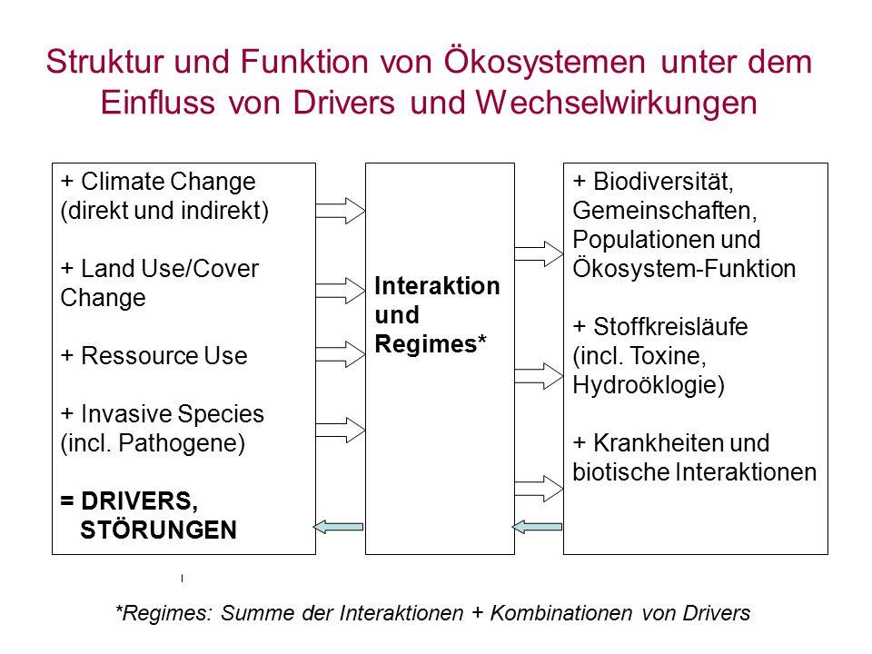 Struktur und Funktion von Ökosystemen unter dem Einfluss von Drivers und Wechselwirkungen + Climate Change (direkt und indirekt) + Land Use/Cover Chan