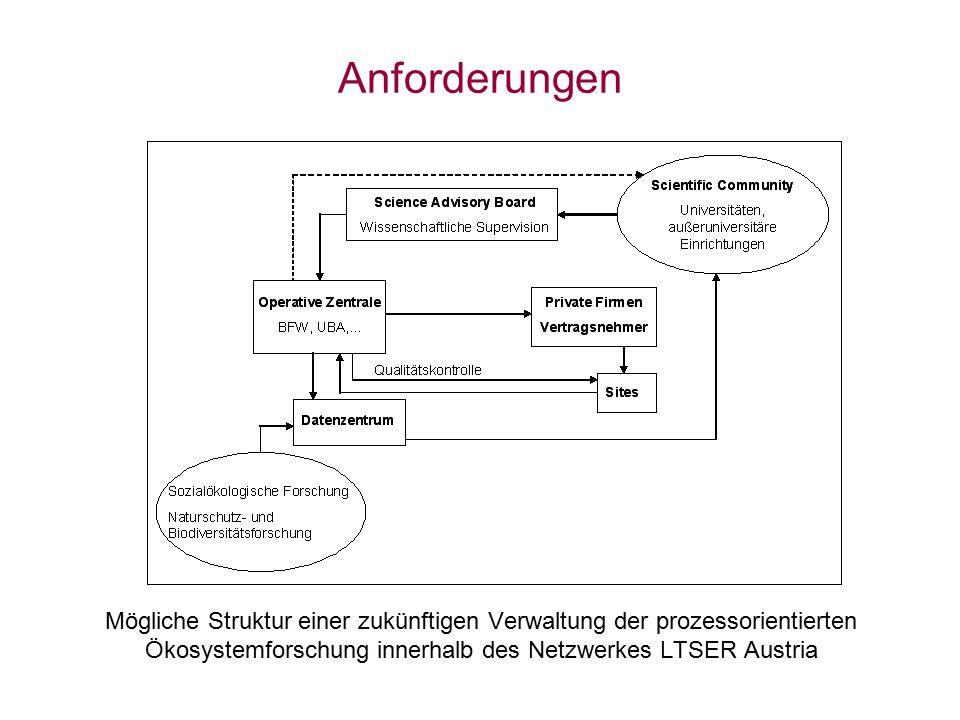 Mögliche Struktur einer zukünftigen Verwaltung der prozessorientierten Ökosystemforschung innerhalb des Netzwerkes LTSER Austria Anforderungen