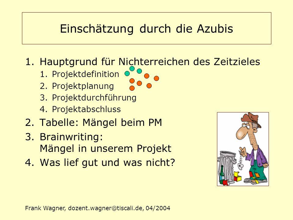Frank Wagner, dozent.wagner@tiscali.de, 04/2004 1.Hauptgrund für Nichterreichen des Zeitzieles 1.Projektdefinition 2.Projektplanung 3.Projektdurchführ