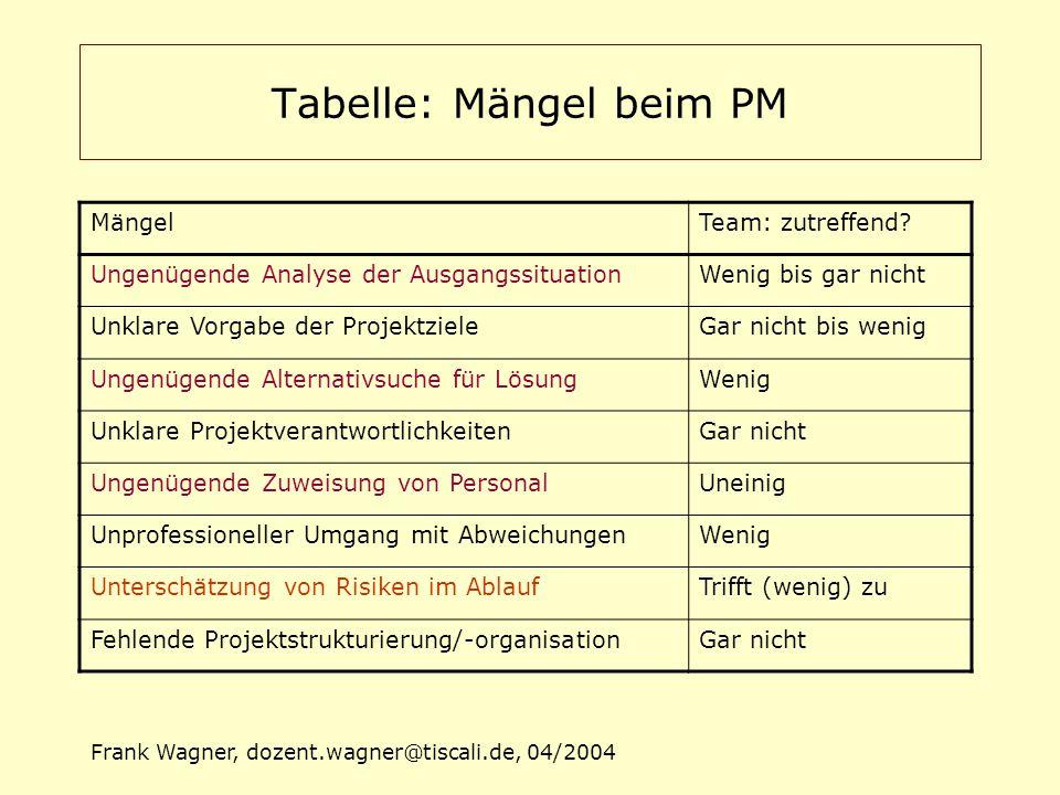 Frank Wagner, dozent.wagner@tiscali.de, 04/2004 Tabelle: Mängel beim PM MängelTeam: zutreffend? Ungenügende Analyse der AusgangssituationWenig bis gar