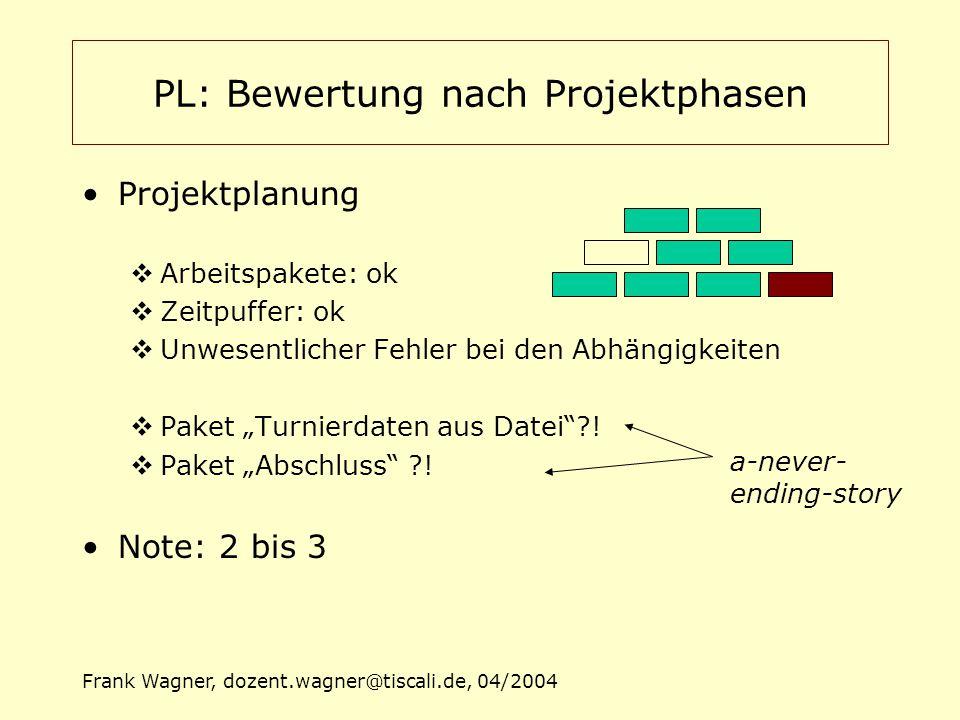 Frank Wagner, dozent.wagner@tiscali.de, 04/2004 PL: Bewertung nach Projektphasen Projektdurchführung  Reaktion auf Störungen: ok  Fehler: Björn und Thomas als Verstärkung  Schnittstellenfixierungen: teilweise ok  Sicherung von Teilergebnissen: katastrophal  Verantwortlich: Projektleiter  Note:2 bis 3 (vor OSZ) 5 (nach OSZ)