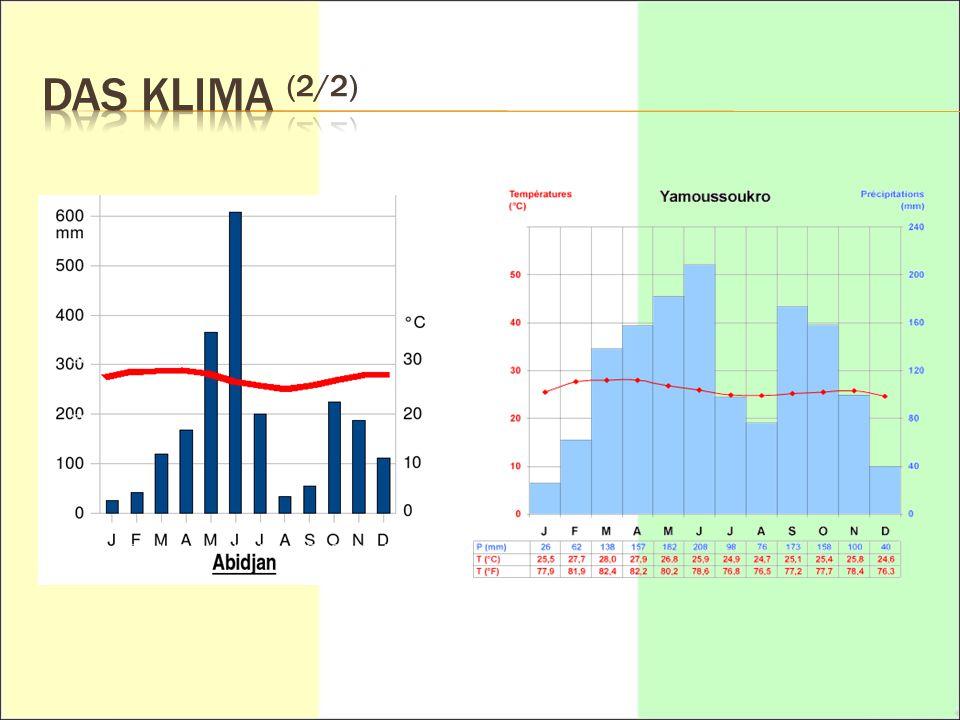  2 Klimazonen  Im Süden  Eine Große Trockenzeit von Dezember bis April  Eine Große Regenzeit von Mai bis Juli  Eine Kleine Trockenzeit im August