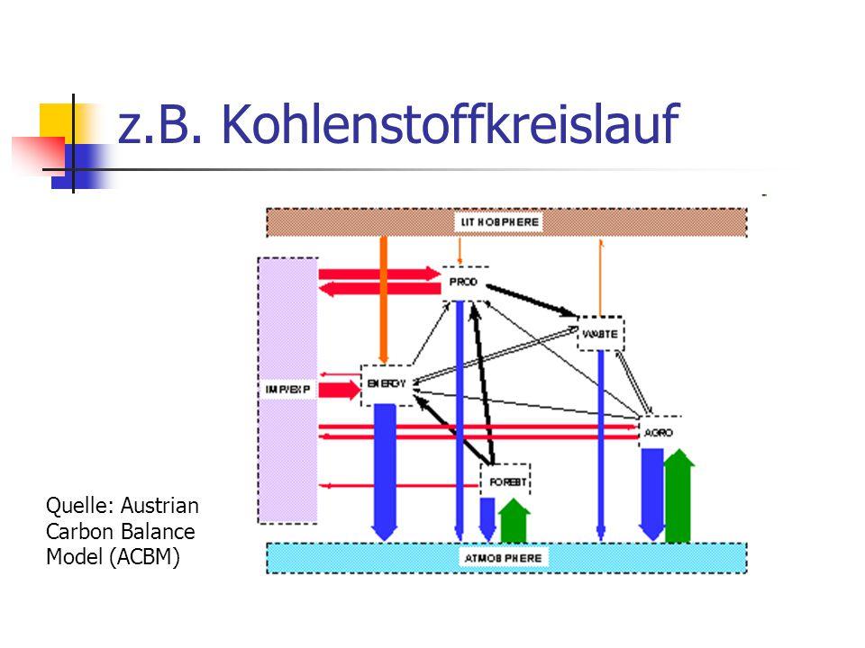z.B. Kohlenstoffkreislauf Quelle: Austrian Carbon Balance Model (ACBM)