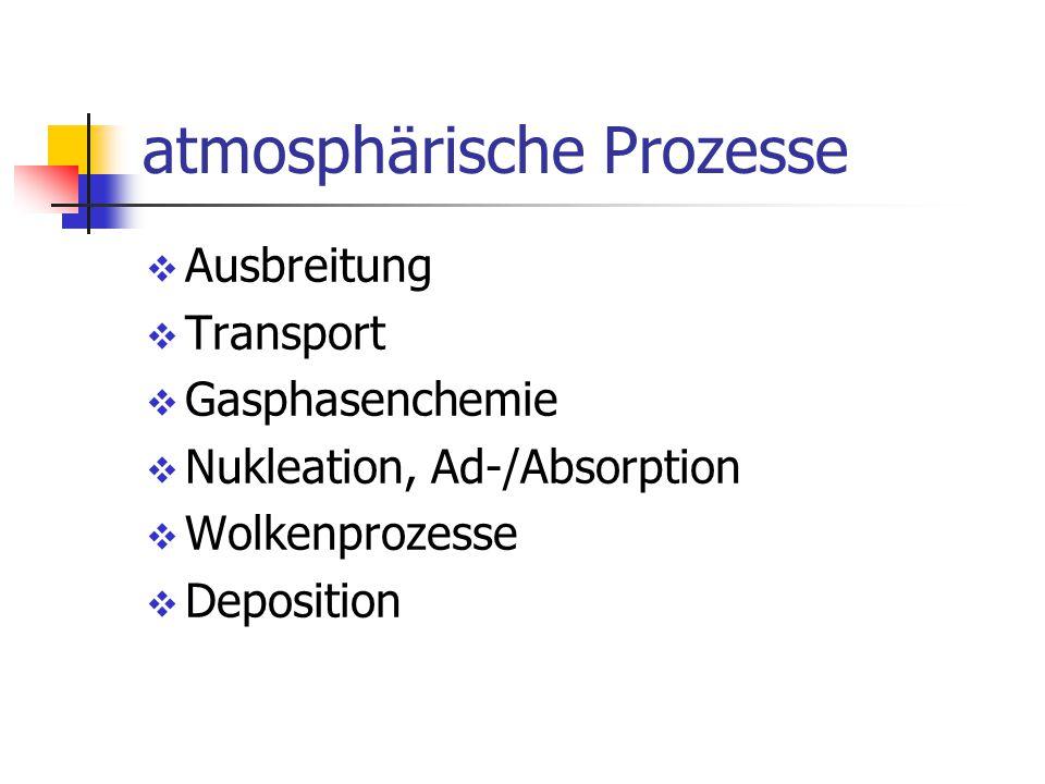 atmosphärische Prozesse  Ausbreitung  Transport  Gasphasenchemie  Nukleation, Ad-/Absorption  Wolkenprozesse  Deposition
