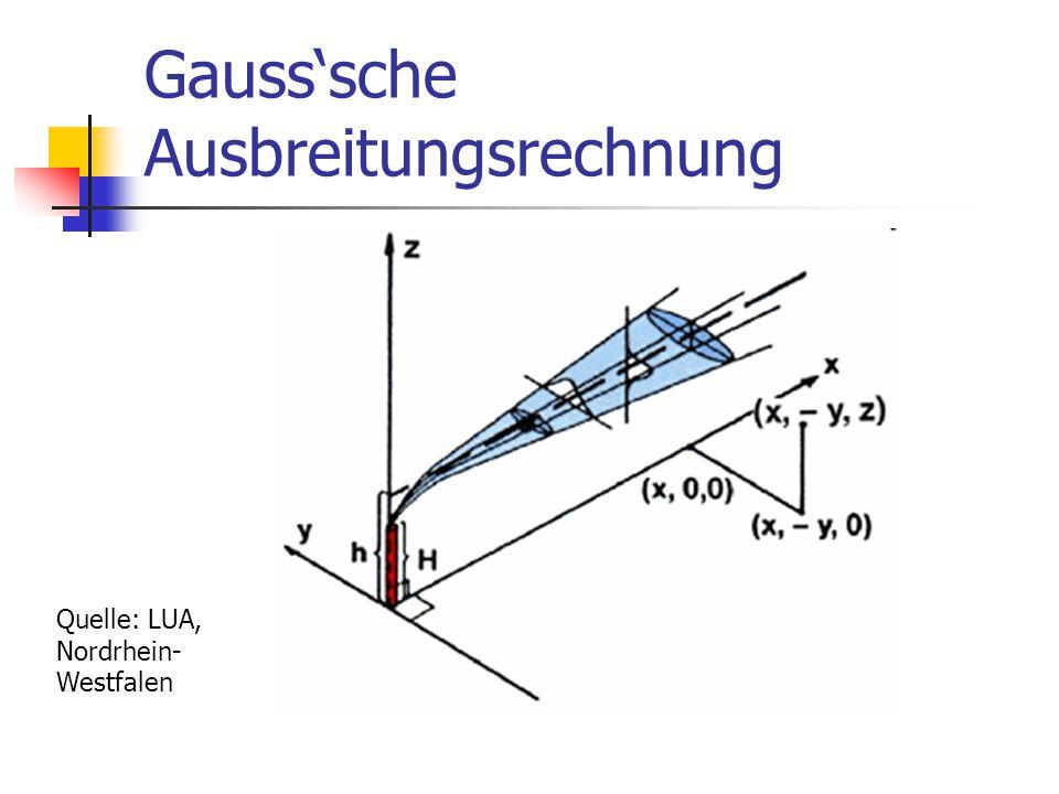 Gauss'sche Ausbreitungsrechnung Quelle: LUA, Nordrhein- Westfalen