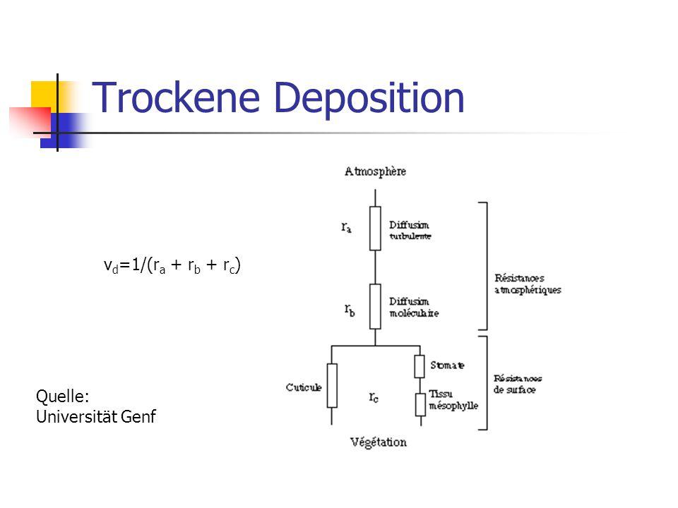 Trockene Deposition Quelle: Universität Genf v d =1/(r a + r b + r c )