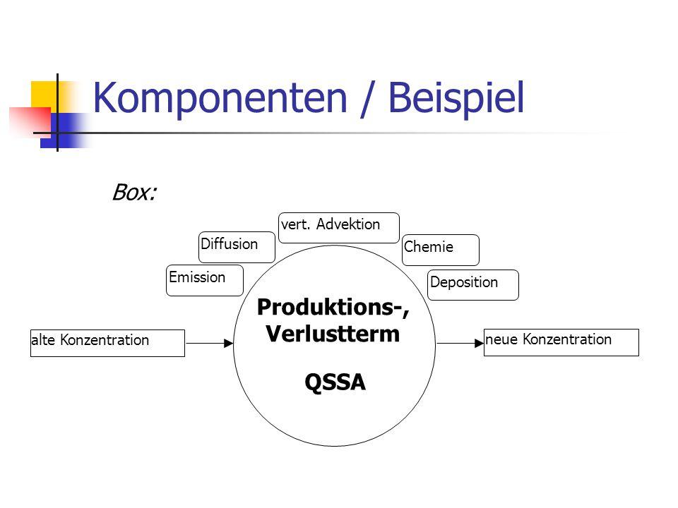 Komponenten / Beispiel Emission Chemie Diffusion Deposition vert. Advektion alte Konzentration neue Konzentration Produktions-, Verlustterm QSSA Box:
