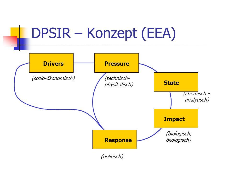 Drivers (sozio-ökonomisch)(technisch- physikalisch) (chemisch - analytisch) (biologisch, ökologisch) (politisch) State Pressure Impact Response DPSIR – Konzept (EEA)