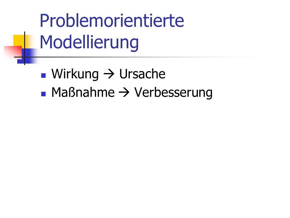 Problemorientierte Modellierung Wirkung  Ursache Maßnahme  Verbesserung