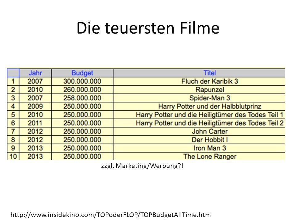 http://www.insidekino.com/TOPoderFLOP/TOPBudgetAllTime.htm zzgl. Marketing/Werbung?! Die teuersten Filme