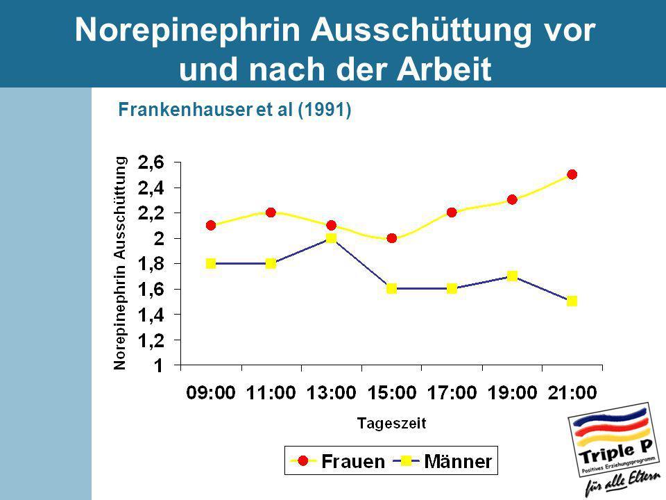 Norepinephrin Ausschüttung vor und nach der Arbeit Frankenhauser et al (1991)