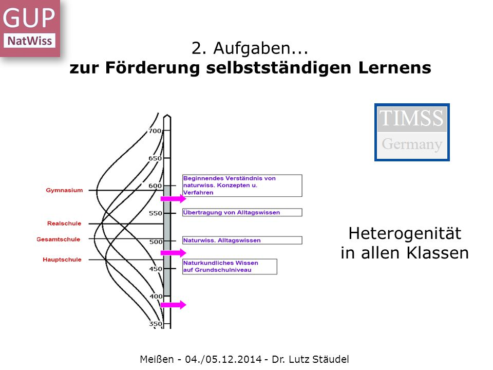 Meißen - 04./05.12.2014 - Dr. Lutz Stäudel Heterogenität in allen Klassen 2. Aufgaben... zur Förderung selbstständigen Lernens
