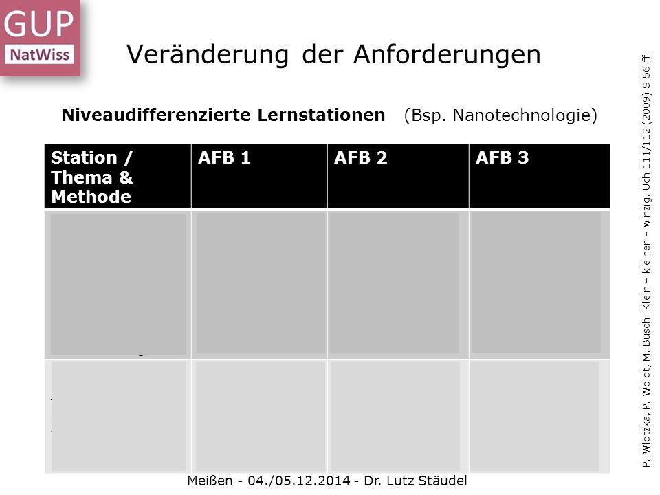 Veränderung der Anforderungen Meißen - 04./05.12.2014 - Dr. Lutz Stäudel Niveaudifferenzierte Lernstationen (Bsp. Nanotechnologie) P. Wlotzka, P. Wold