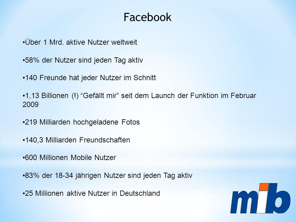 """Facebook Über 1 Mrd. aktive Nutzer weltweit 58% der Nutzer sind jeden Tag aktiv 140 Freunde hat jeder Nutzer im Schnitt 1,13 Billionen (!) """"Gefällt mi"""