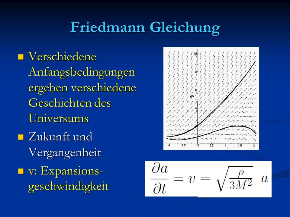 Friedmann Gleichung Verschiedene Anfangsbedingungen ergeben verschiedene Geschichten des Universums Verschiedene Anfangsbedingungen ergeben verschiede
