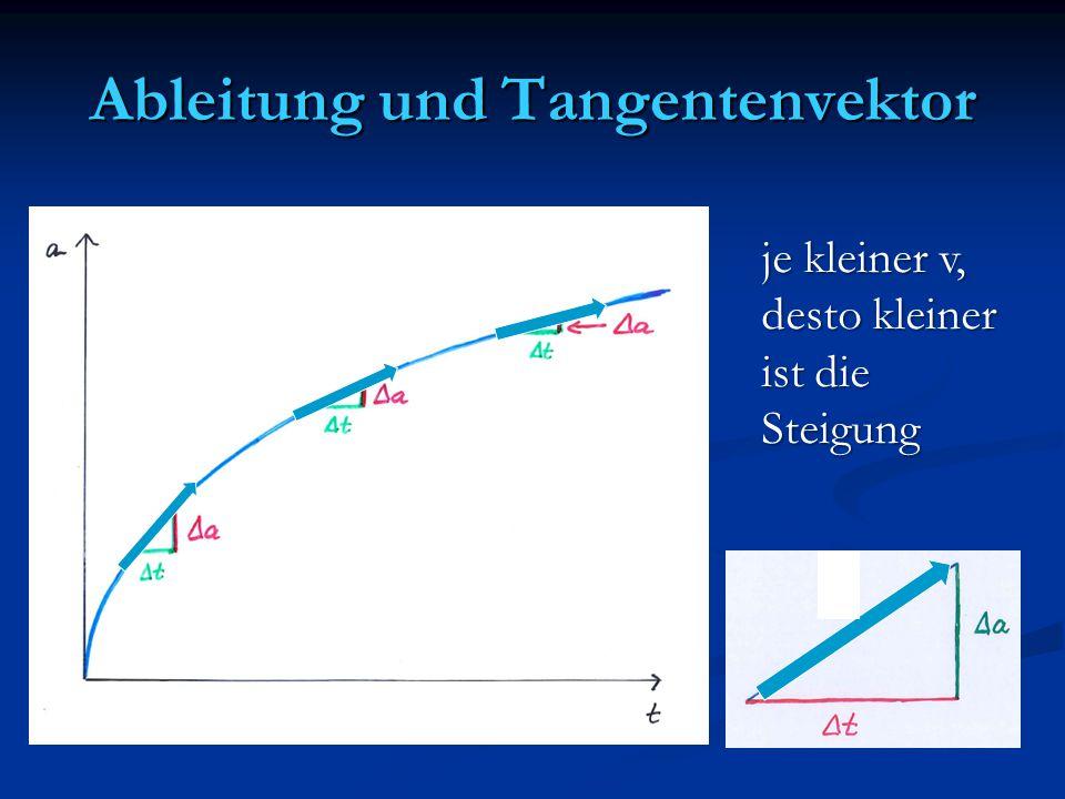 Ableitung und Tangentenvektor je kleiner v, desto kleiner ist die Steigung
