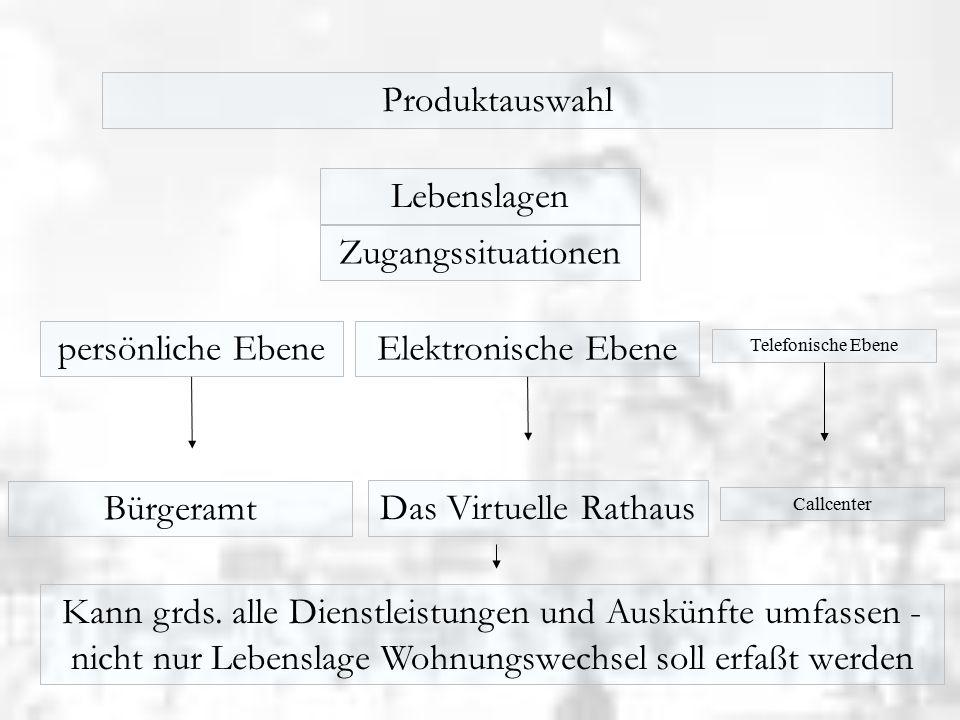 Produktauswahl Lebenslagen Zugangssituationen persönliche Ebene Telefonische Ebene Elektronische Ebene Bürgeramt Das Virtuelle Rathaus Kann grds.
