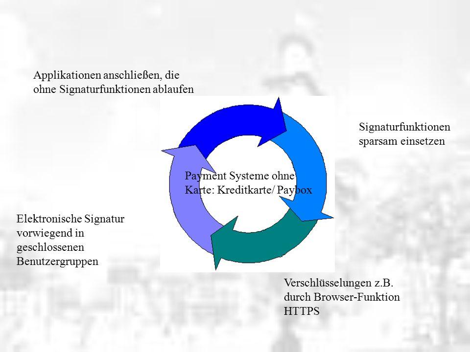 Signaturfunktionen sparsam einsetzen Verschlüsselungen z.B.