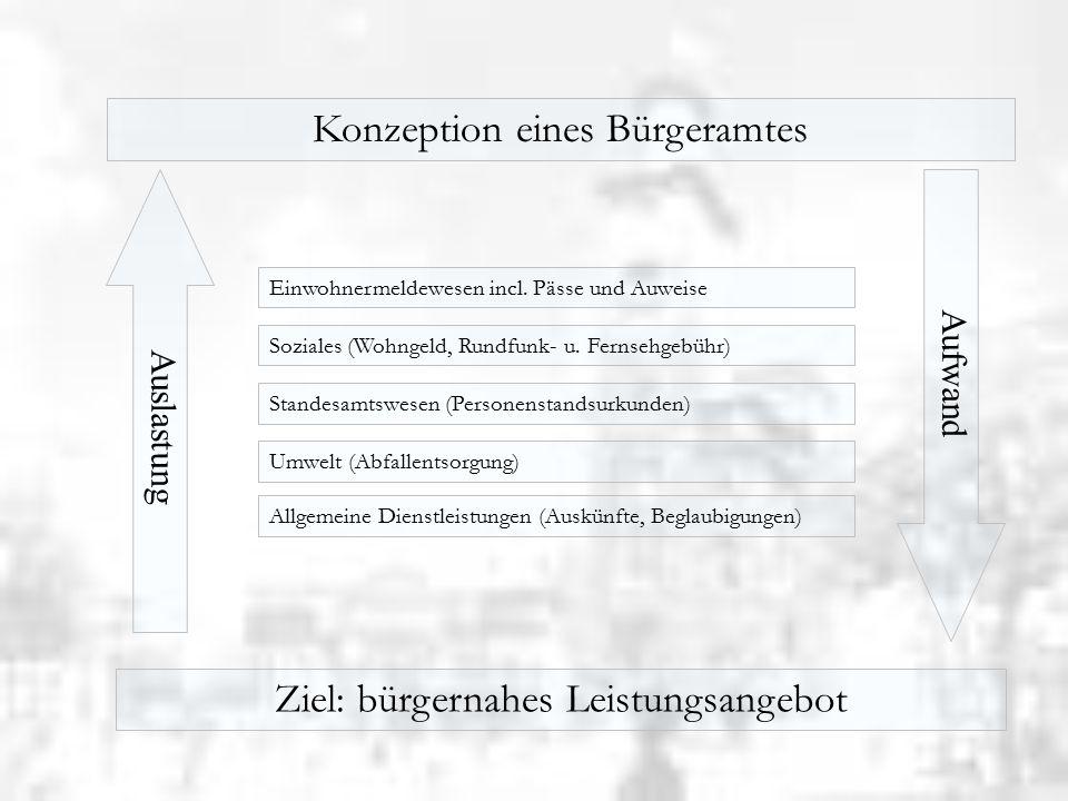 Konzeption eines Bürgerladens Auslastung Aufwand Ziel: bürgernahes Leistungsangebot Einwohnermeldewesen incl.