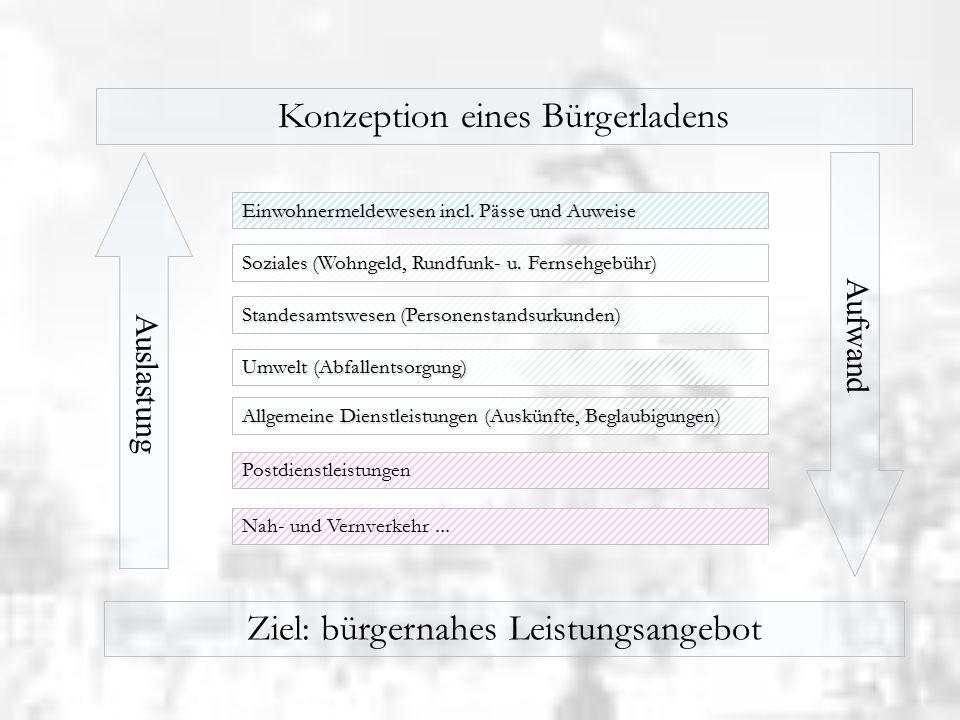 BürgeramtVirtuelles Rathaus - Bürgernähe - Daten sollen laufen nicht Bürger - Verwaltung als Dienstleister - Ausgleich der Nachteile der funktionalen und räumlichen Aufgabentrennung Zusammenfassung von Produkten back-office-Bereich Alle Daten an jedem Arbeitsplatz