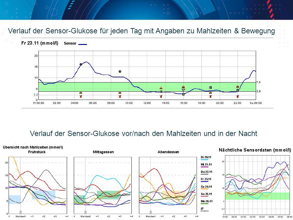Verlauf der Sensor-Glukose für jeden Tag mit Angaben zu Mahlzeiten & Bewegung Verlauf der Sensor-Glukose vor/nach den Mahlzeiten und in der Nacht