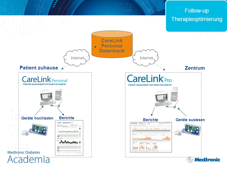 Geräte hochladen Berichte Geräte auslesenBerichte CareLink Personal Datenbank Internet Zentrum Patient zuhause Follow-up Therapieoptimierung