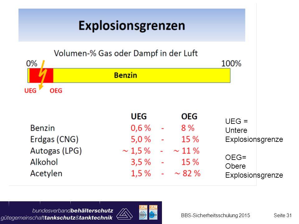 BBS-Sicherheitsschulung 2015 Seite 31 UEG = Untere Explosionsgrenze OEG= Obere Explosionsgrenze
