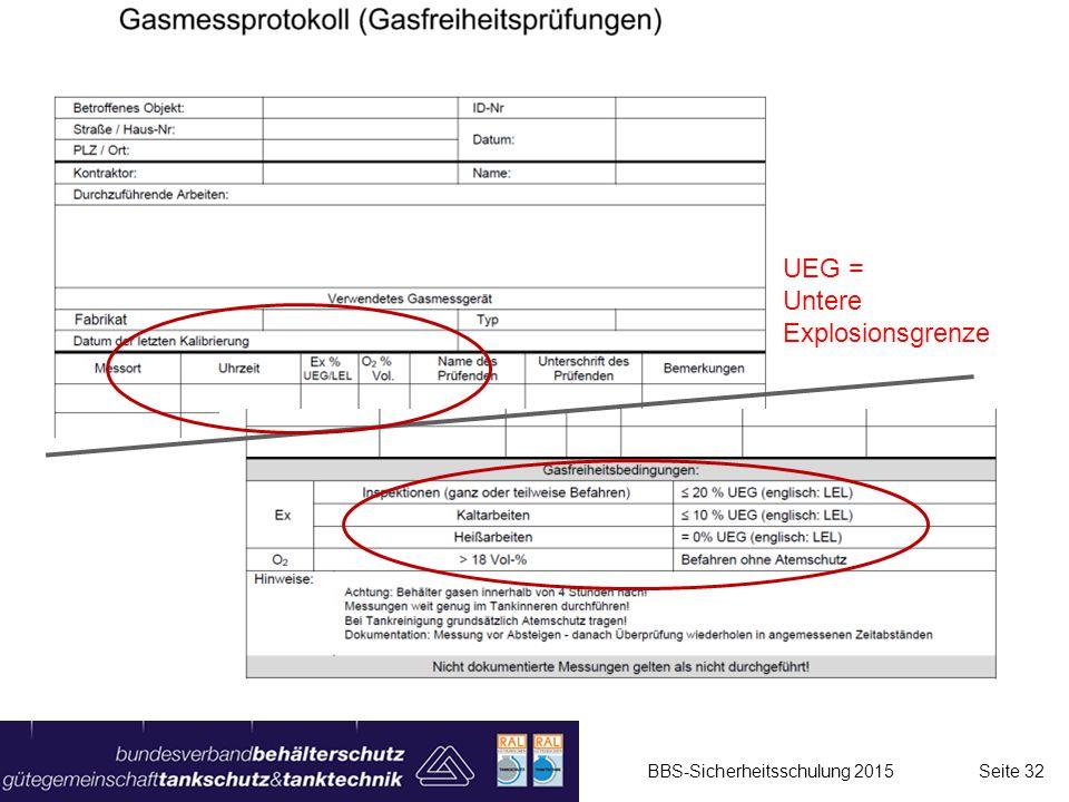BBS-Sicherheitsschulung 2015 Seite 32 UEG = Untere Explosionsgrenze